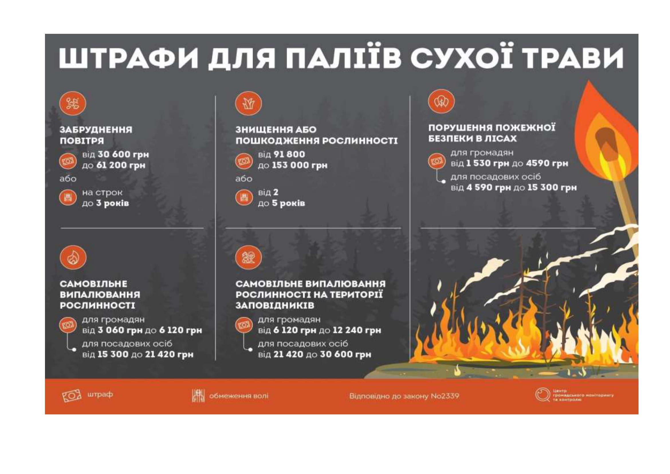 пожежна безпека 2